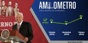 Aprueba el 85% gestión de  AMLO
