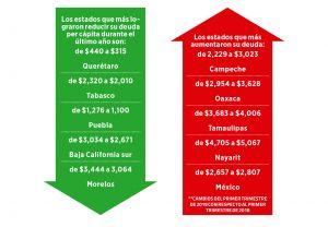 Tamaulipas endeuda más a sus habitantes