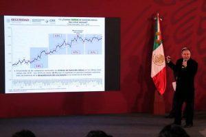 Reporta Durazo 'desaceleración' en homicidios