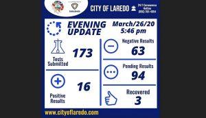 Laredo Texas: Sube a 16 casos positivos de Coronavirus