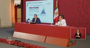 Coronavirus México: Confirman 717 casos positivos hoy viernes 27 de marzo