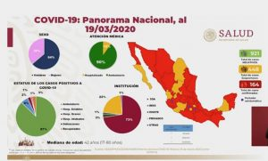 Coronavirus México: confirman 164 casos positivos hoy jueves 19 de marzo