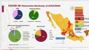 Coronavirus México: confirman 251 casos positivos hoy sábado 21 de marzo