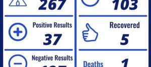 Laredo,Texas: confirman 37 casos positivos de Coronavirus