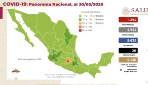 Coronavirus México: confirman 1094 casos positivos hoy lunes 30 de marzo
