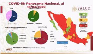 Coronavirus en México: Se confirman 118 de casos positivos