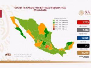 Coronavirus México: confirman 2785 casos positivos hoy martes 7 de abril