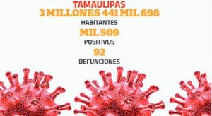 Se disparan casos de Covid en Tamaulipas