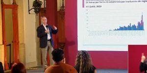 México supera los 100 mil contagiados de Covid-19 hoy 3 de junio