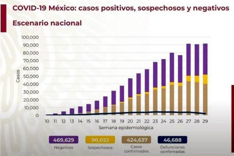 México rompe récord de contagios de COVID-19: 8, 458 casos en un día
