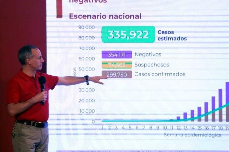 México rebasa 35 mil muertes por Covid-19