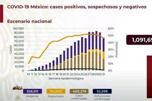 Suman más de 480 mil casos confirmados de Covid-19 en México