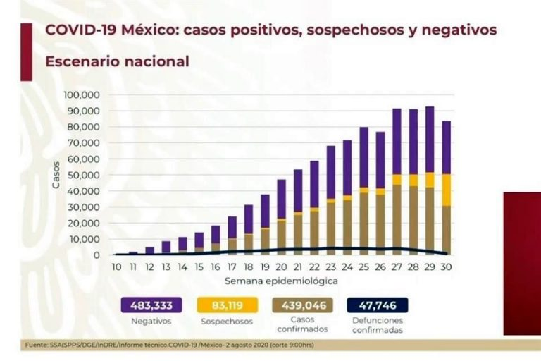 Ya son más de 439 mil casos de COVID-19 en México