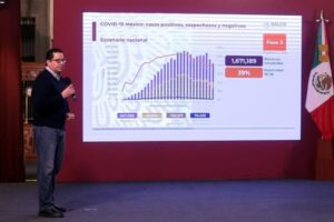 México suma más de 730 mil casos de Covid-19