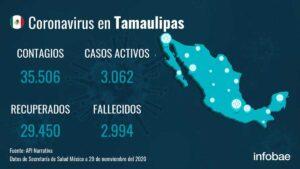 Tamaulipas no registra hoy domingo ningún muerto por Covid