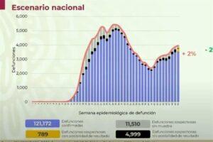 Alertan por aumento de mortalidad y contagios de COVID-19 en México