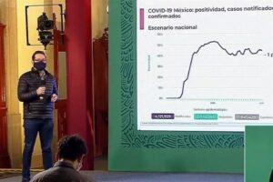 Reportan 463 muertes más por Covid-19 en México; suman 140,704